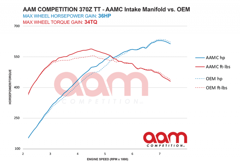 AAM Competition 370Z / G37 VQ37 Performance Intake Manifold Dyno