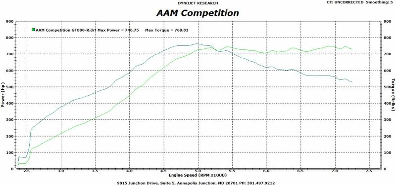 AAM Competition R35 GT-R GT800-R Turbo Upgrade