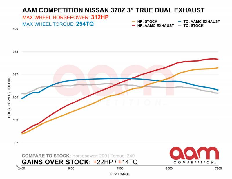 "AAM Competition 370Z 3"" True Dual Exhaust System 3"